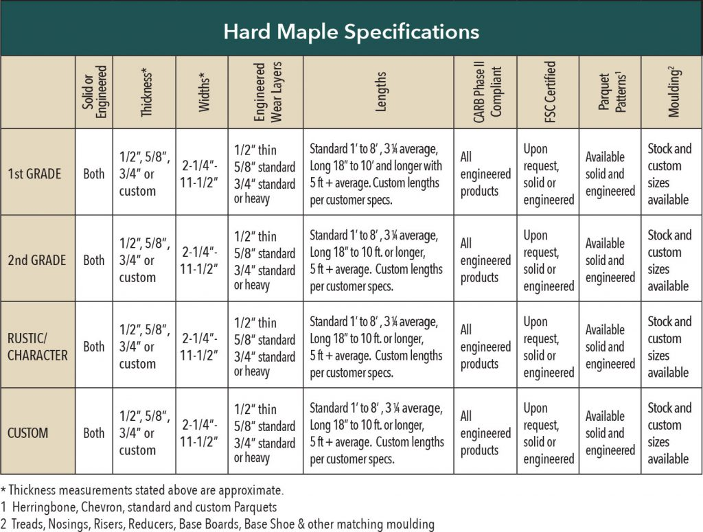 Hard Maple Hardwood Flooring Specifications