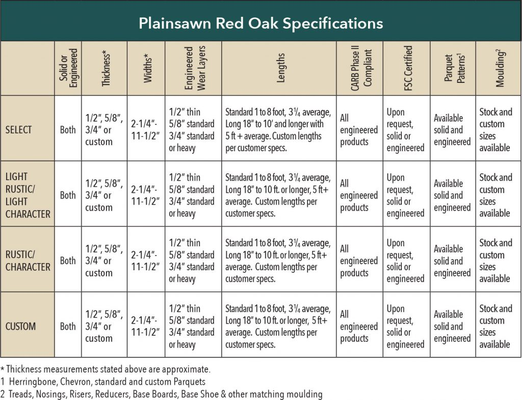 Red Oak Flooring Specifications